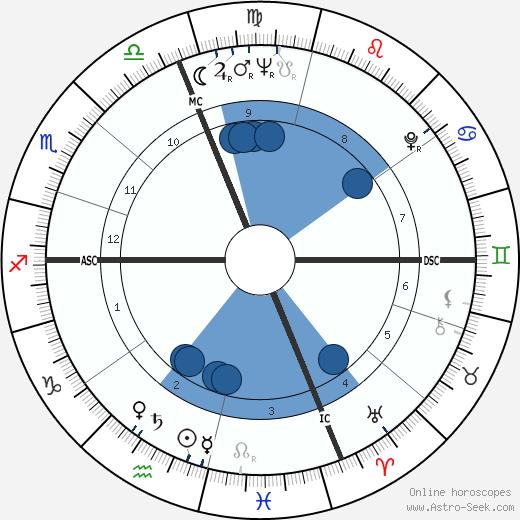 Emanuel Ungaro wikipedia, horoscope, astrology, instagram