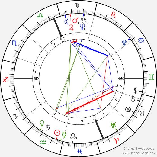 Эмануэль Унгаро Emanuel Ungaro день рождения гороскоп, Emanuel Ungaro Натальная карта онлайн