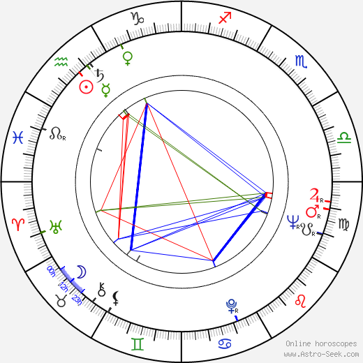 Helmut Dziuba день рождения гороскоп, Helmut Dziuba Натальная карта онлайн