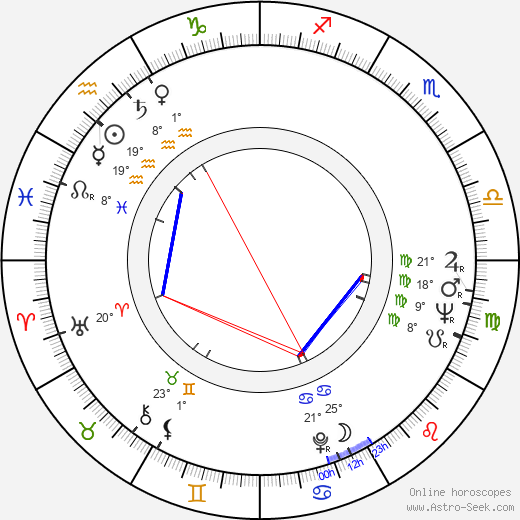 Iain Anders birth chart, biography, wikipedia 2019, 2020