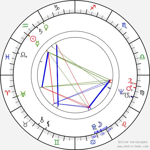 Iain Anders astro natal birth chart, Iain Anders horoscope, astrology