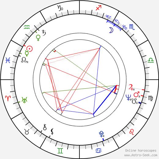 Ingmar Zeisberg birth chart, Ingmar Zeisberg astro natal horoscope, astrology
