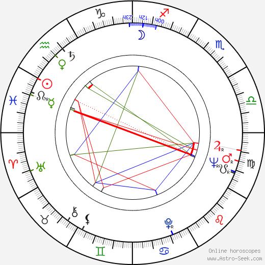 Jaakko Salonoja birth chart, Jaakko Salonoja astro natal horoscope, astrology