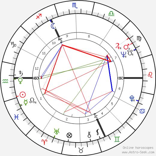 Jean-Marc Varaut astro natal birth chart, Jean-Marc Varaut horoscope, astrology