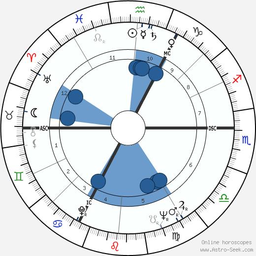 Jean Rovis wikipedia, horoscope, astrology, instagram