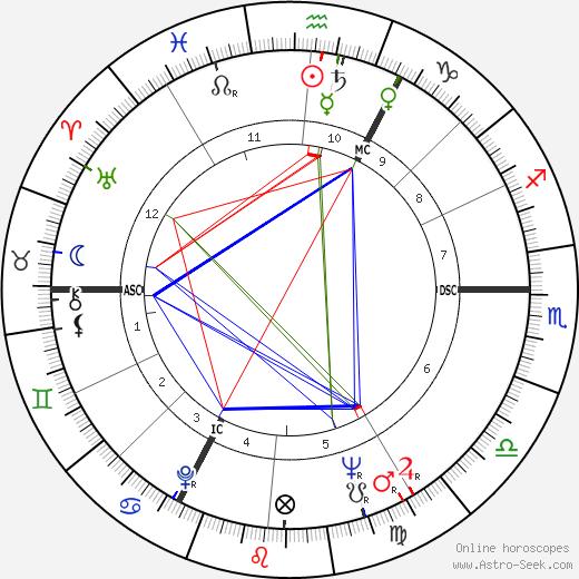 Jean Rovis день рождения гороскоп, Jean Rovis Натальная карта онлайн