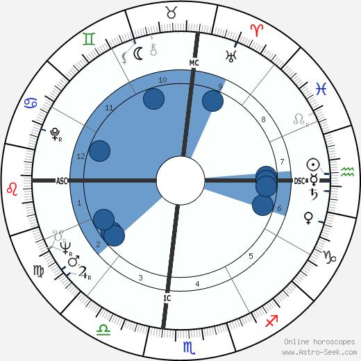 John Handy wikipedia, horoscope, astrology, instagram