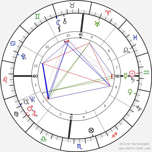 John Handy tema natale, oroscopo, John Handy oroscopi gratuiti, astrologia
