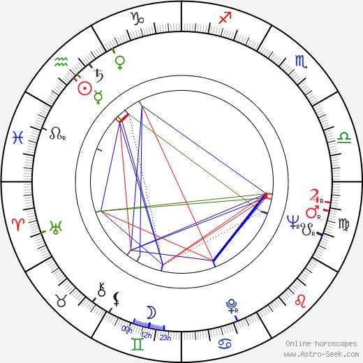 Jörn Donner birth chart, Jörn Donner astro natal horoscope, astrology