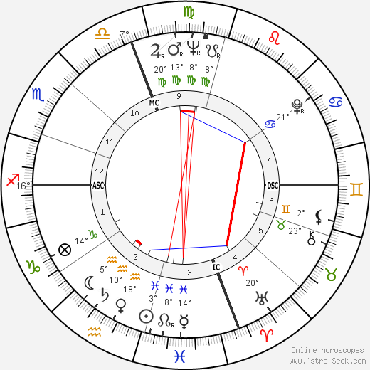 Joseph Raffael birth chart, biography, wikipedia 2019, 2020