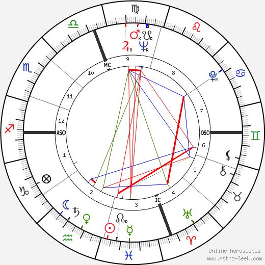 Joseph Raffael день рождения гороскоп, Joseph Raffael Натальная карта онлайн
