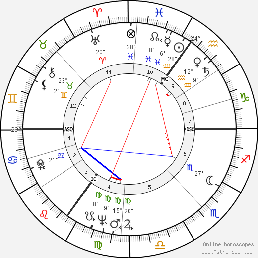 Julian Michael Shersby birth chart, biography, wikipedia 2019, 2020