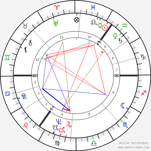 Julian Michael Shersby birth chart, Julian Michael Shersby astro natal horoscope, astrology