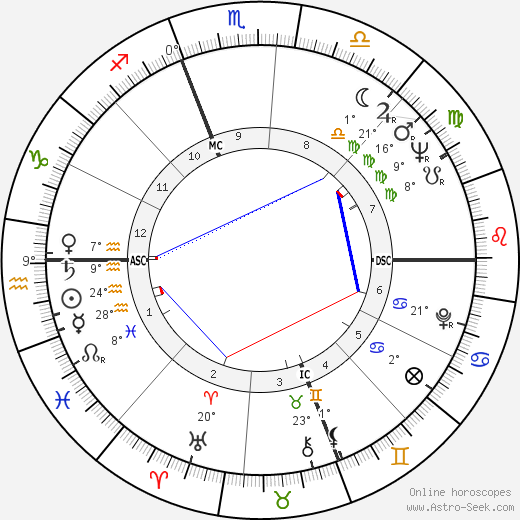 Kim Novak birth chart, biography, wikipedia 2019, 2020