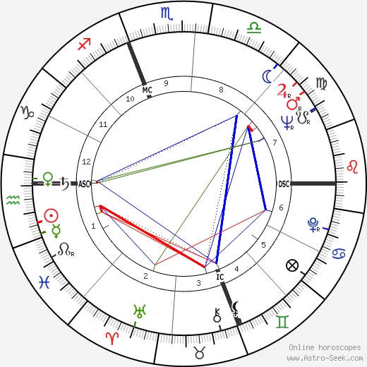 Kim Novak astro natal birth chart, Kim Novak horoscope, astrology