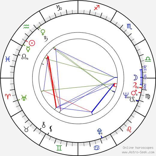 Mario Caiano tema natale, oroscopo, Mario Caiano oroscopi gratuiti, astrologia