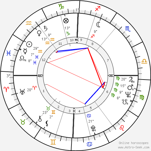 Mary Ure birth chart, biography, wikipedia 2018, 2019