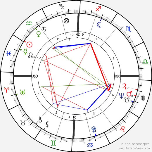 Mary Ure astro natal birth chart, Mary Ure horoscope, astrology
