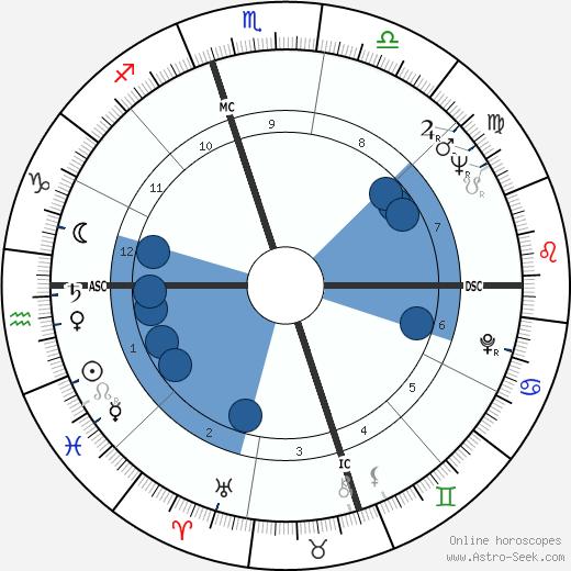 Nina Simone wikipedia, horoscope, astrology, instagram