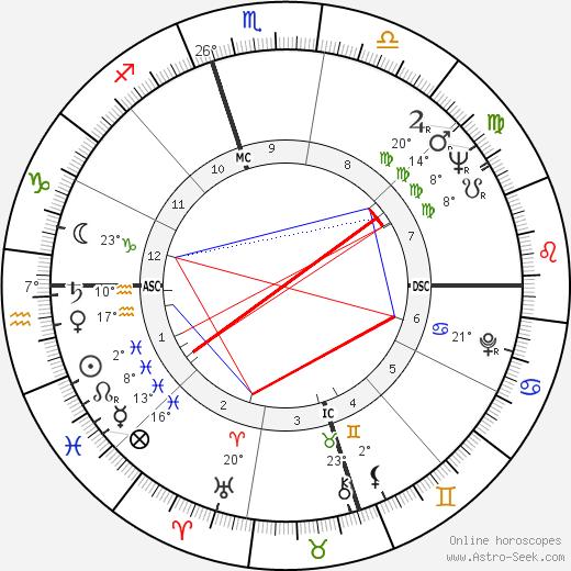 Nina Simone birth chart, biography, wikipedia 2019, 2020