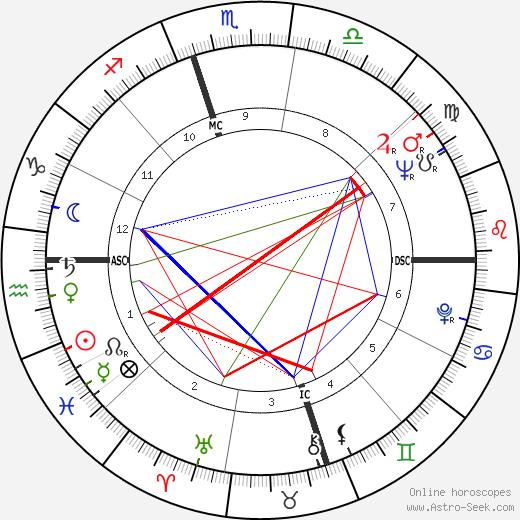 Nina Simone astro natal birth chart, Nina Simone horoscope, astrology