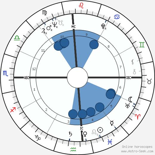 Raymond Berry wikipedia, horoscope, astrology, instagram