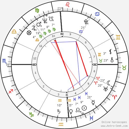 Raymond Berry birth chart, biography, wikipedia 2019, 2020