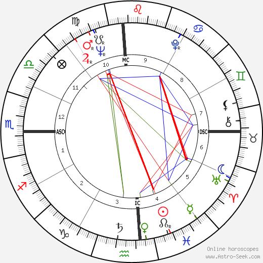 Raymond Berry birth chart, Raymond Berry astro natal horoscope, astrology