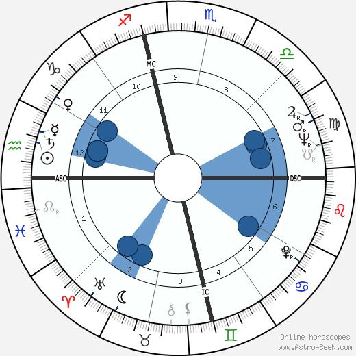 Reynolds Price wikipedia, horoscope, astrology, instagram