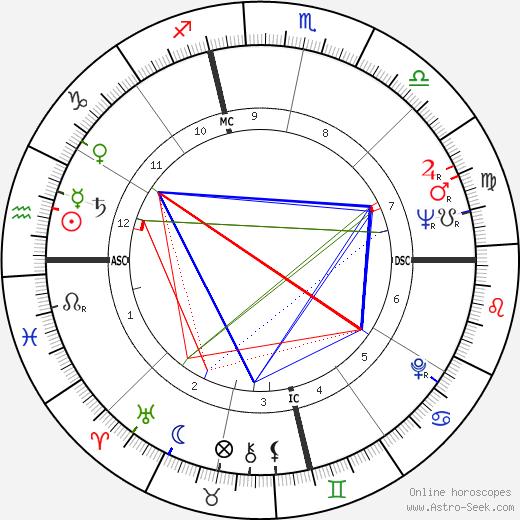 Reynolds Price день рождения гороскоп, Reynolds Price Натальная карта онлайн