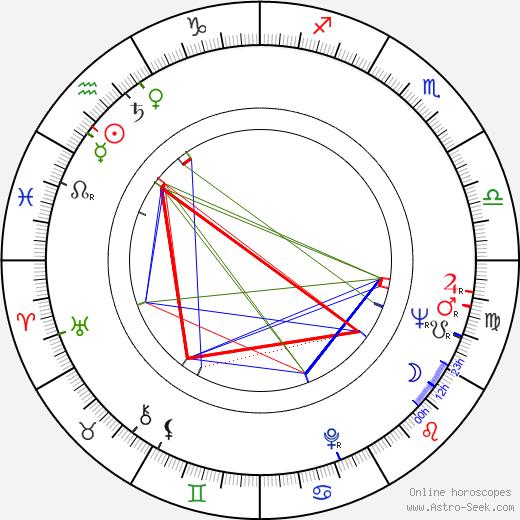 Richard Schickel день рождения гороскоп, Richard Schickel Натальная карта онлайн