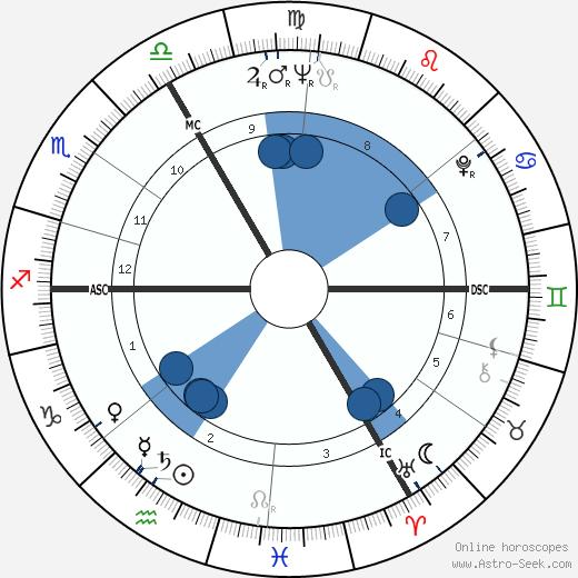 Rose Marie Nitribitt wikipedia, horoscope, astrology, instagram