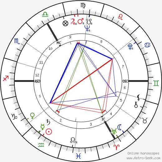 Rose Marie Nitribitt день рождения гороскоп, Rose Marie Nitribitt Натальная карта онлайн