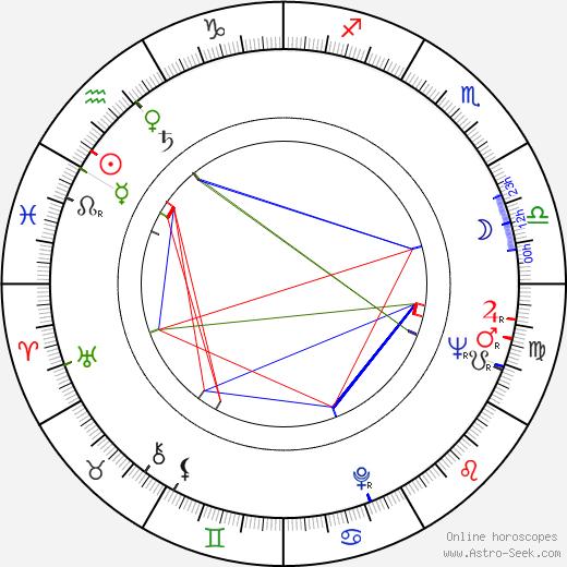 Rudy Horn birth chart, Rudy Horn astro natal horoscope, astrology