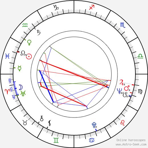 Руй Белу Ruy Belo день рождения гороскоп, Ruy Belo Натальная карта онлайн