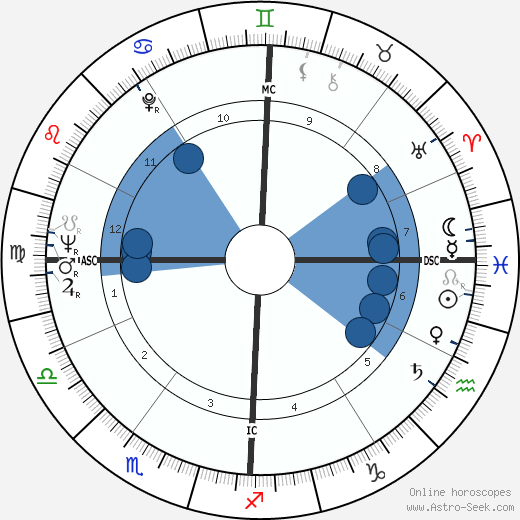 Sidney J. Furie wikipedia, horoscope, astrology, instagram