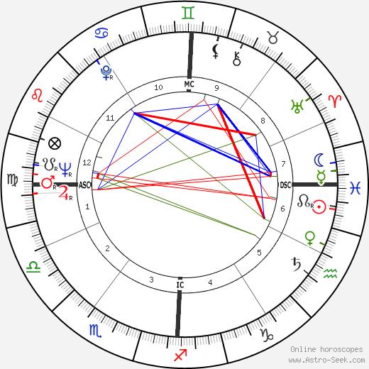Сидни Фьюри Sidney J. Furie день рождения гороскоп, Sidney J. Furie Натальная карта онлайн