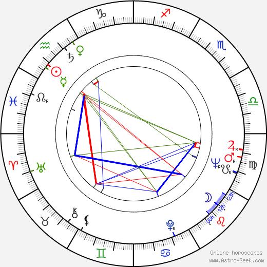 Victor Rebengiuc birth chart, Victor Rebengiuc astro natal horoscope, astrology