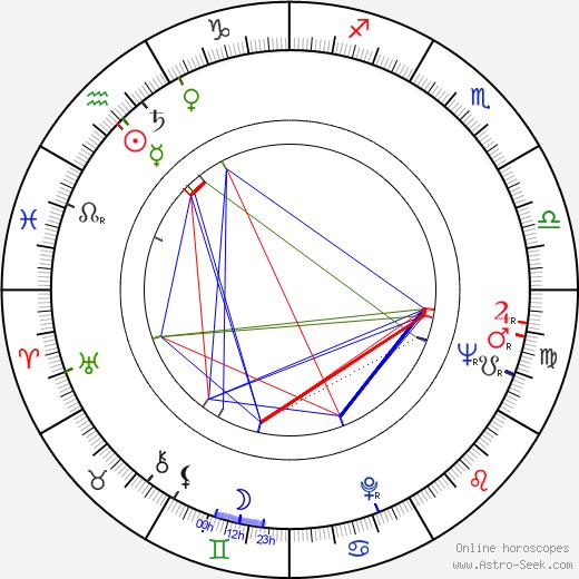 Vladimír Klevis birth chart, Vladimír Klevis astro natal horoscope, astrology