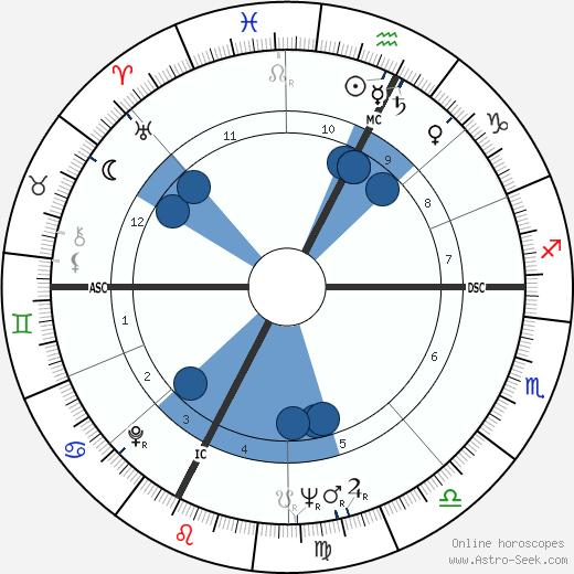 Wendell Anderson wikipedia, horoscope, astrology, instagram