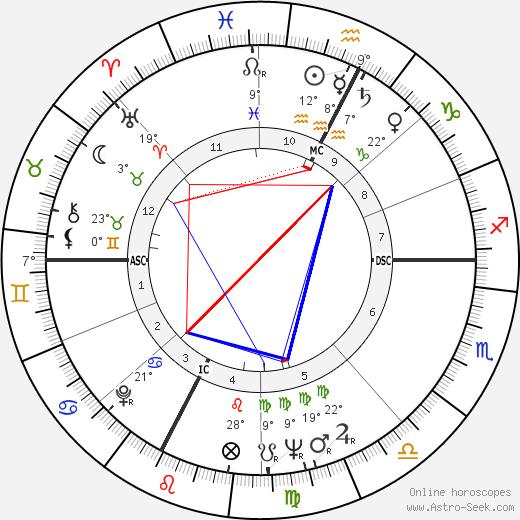 Wendell Anderson tema natale, biography, Biografia da Wikipedia 2020, 2021