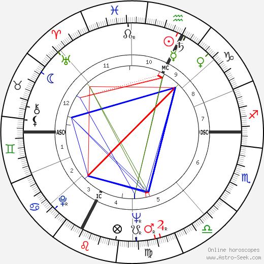 Wendell Anderson tema natale, oroscopo, Wendell Anderson oroscopi gratuiti, astrologia