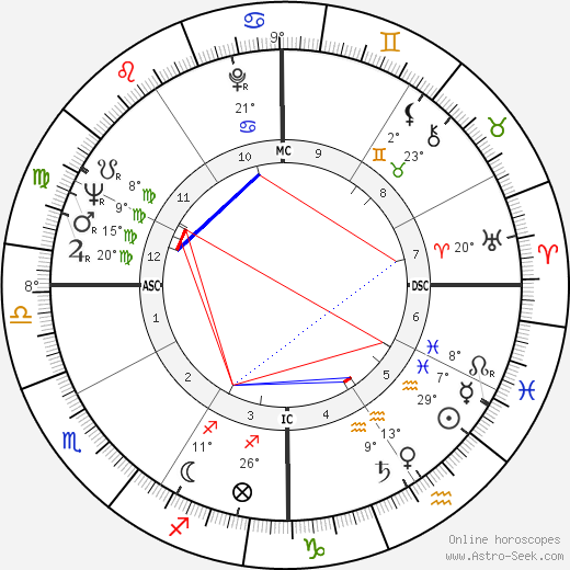 Yoko Ono birth chart, biography, wikipedia 2019, 2020