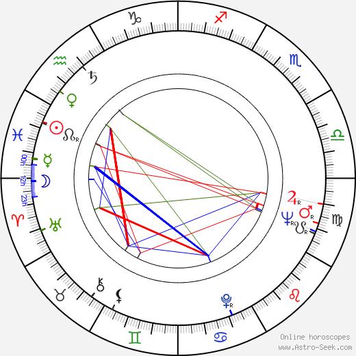 Zdeňka Tichá birth chart, Zdeňka Tichá astro natal horoscope, astrology