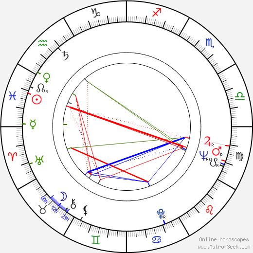 Aaro Kurkela birth chart, Aaro Kurkela astro natal horoscope, astrology