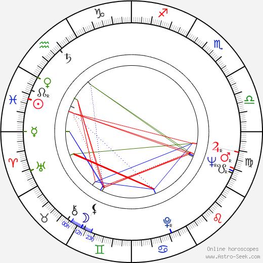 Alfredo Landa birth chart, Alfredo Landa astro natal horoscope, astrology