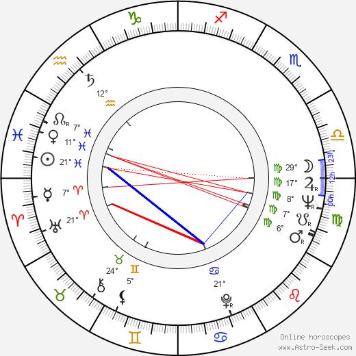 Barbara Feldon birth chart, biography, wikipedia 2019, 2020