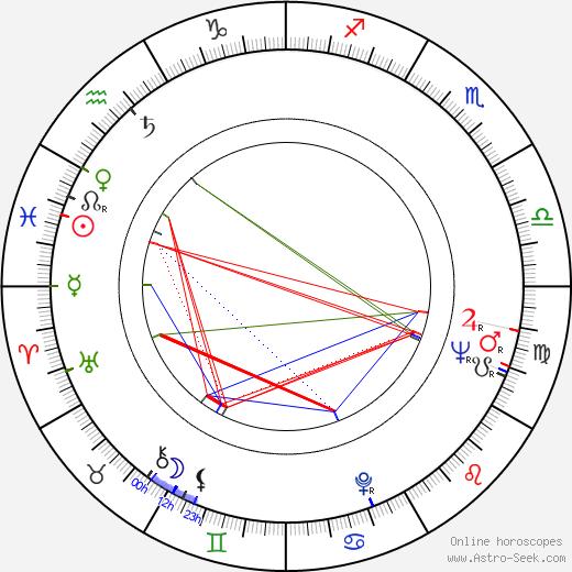 Bengt Pihlström birth chart, Bengt Pihlström astro natal horoscope, astrology