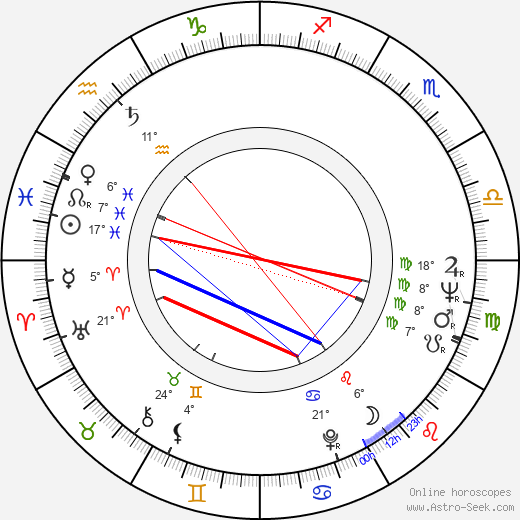 Clint Kimbrough birth chart, biography, wikipedia 2019, 2020
