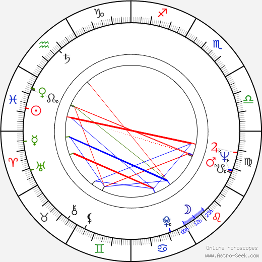 Clint Kimbrough astro natal birth chart, Clint Kimbrough horoscope, astrology